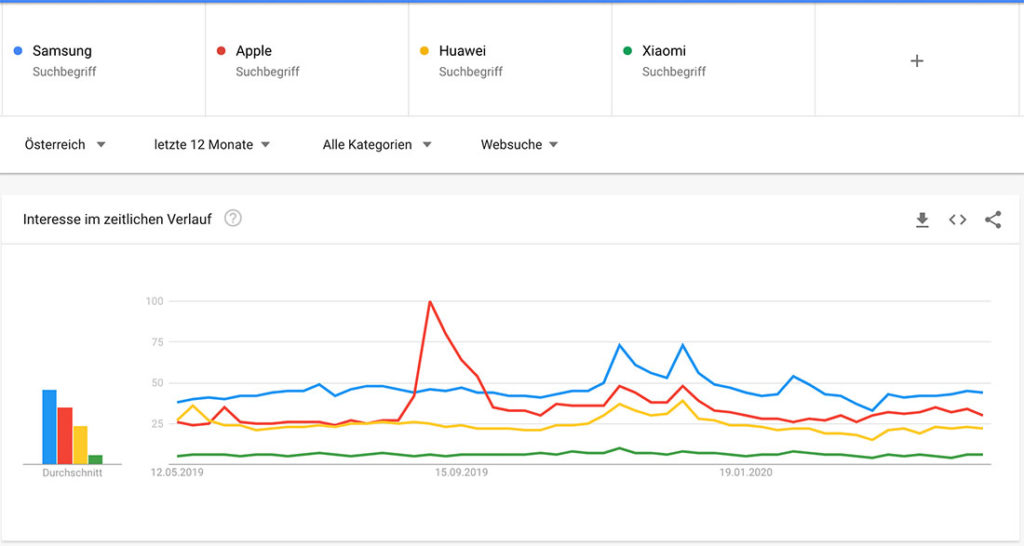 Google Trends Handyhersteller