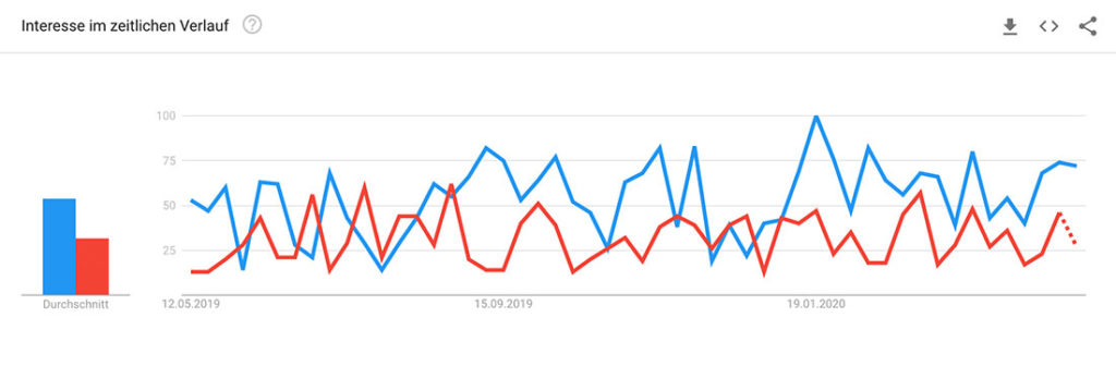Google Trends Online-vs-Digital
