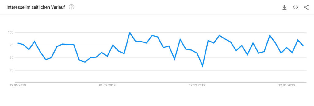 Google Trends SoMe-AT