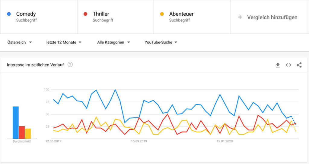 Google Trends YouTube