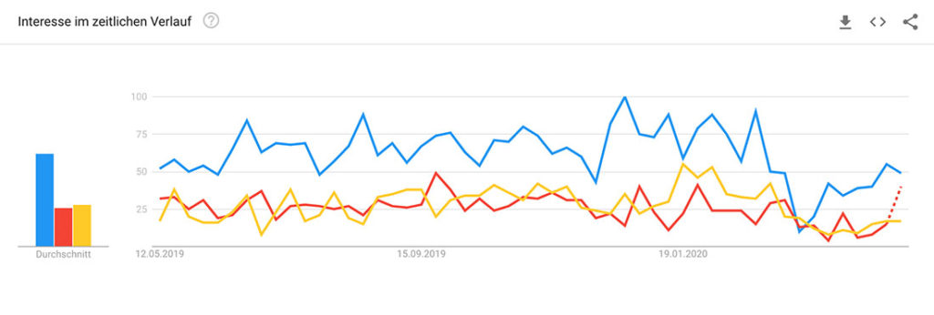 Google Trends e-Autos